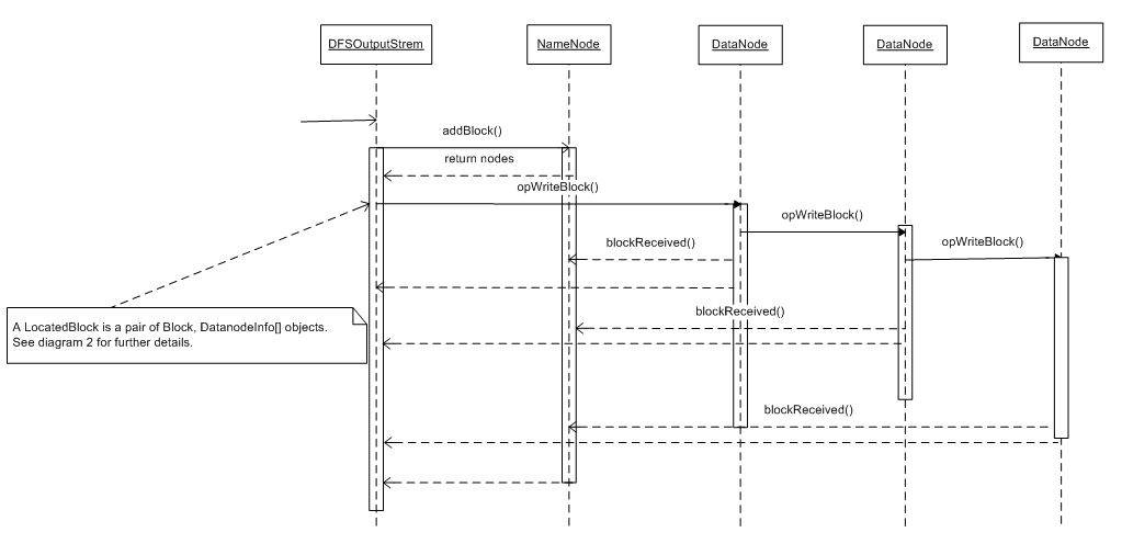 Figure 1 Sequence Diagram