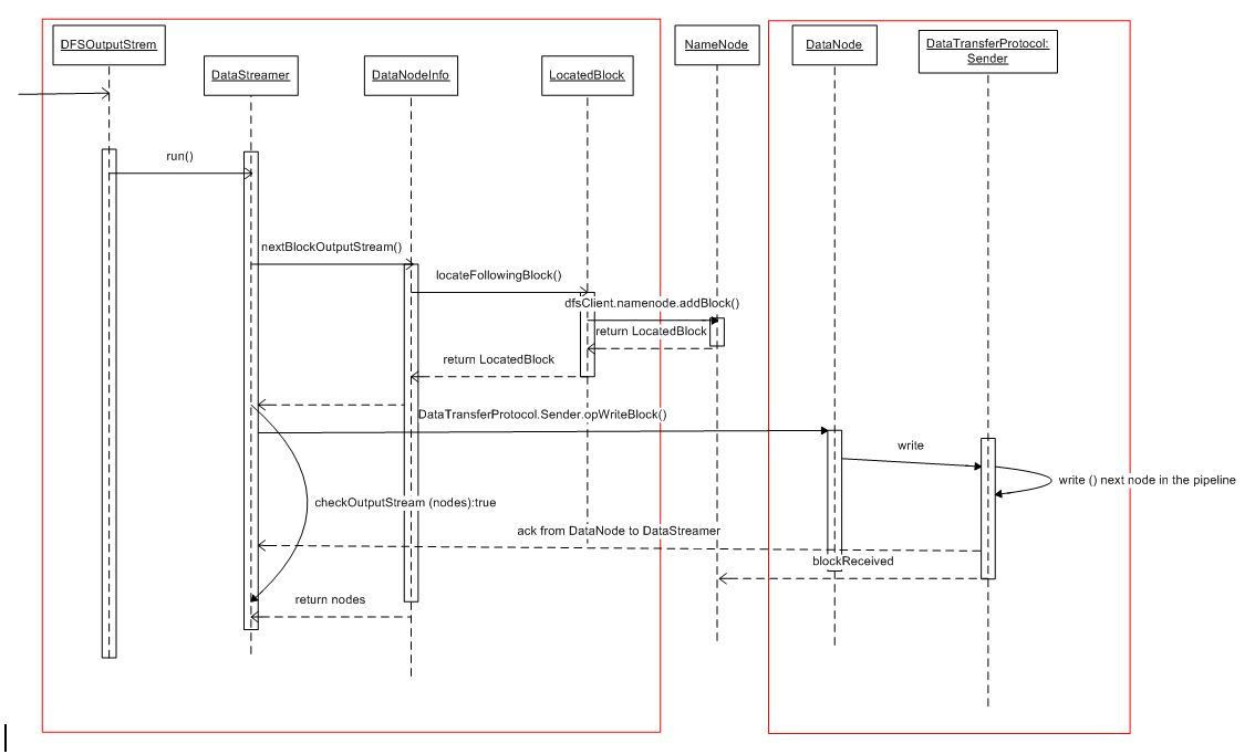 Hdfs architecture use cases figure 2 sequence diagram ccuart Gallery